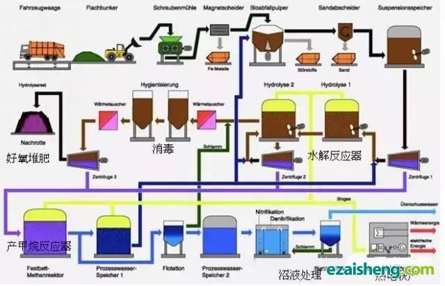 德国某企业餐厨垃圾处理厂的处理流程图
