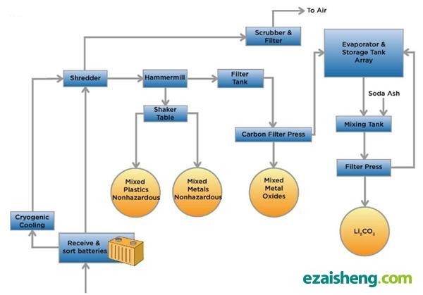 以欧盟中在电池回收领域较为成熟的德国为例。德国已建立较完善的回收利用法律制度,依据欧盟和德国关于电池回收法规的规定:在德国,电池生产和进口商必须在政府登记;经销商要组织收回机制,配合生产企业向消费者介绍在哪儿能免费回收电池;最终用户有义务将废旧电池交给指定的回收机构。其次生产者责任延伸制度得到落实和建立了完善电池回收体系,并且开展动力电池回收不同技术路径的比较。比如德国环境部资助了两个动力电池回收利用示范项目(LiBRi项目和LithoRec项目),分别用火法冶金和湿法冶金两种技术对废旧动力电池进行资